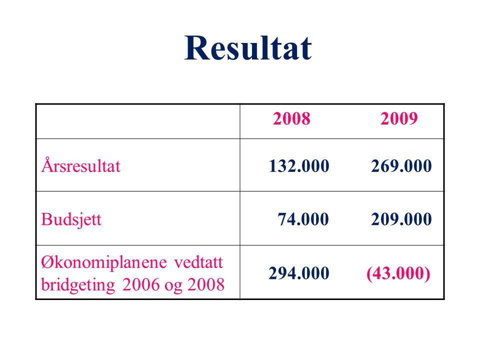 Resultat 2008 2009 Årsresultat 132.000 269.000 Budsjett 74.000 209.000 Økonomiplanene vedtatt bridgeting 2006 og 2008 294.000 (43.000)