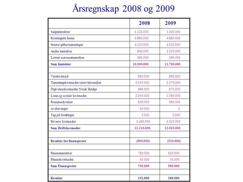 Årsregnskap 2008 og 2009 2008 2009 Salgsinntekter 1.120.000 1.400.000 Kontingent/lisens 3.960.000 4.880.000 Startavgifter turneringer 4.110.000 4.020.
