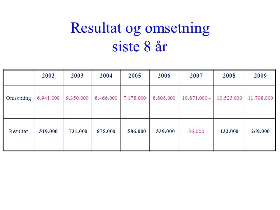 Resultat og omsetning siste 8 år 20022003200420052006200720082009 Omsetning6.941.0009.350.0008.466.0007.178.0008.808.00010.871.000,-10.523.00011.708.0