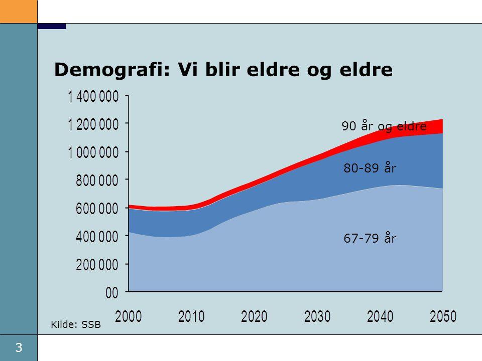 3 Dato Demografi: Vi blir eldre og eldre Kilde: SSB 90 år og eldre 80-89 år 67-79 år