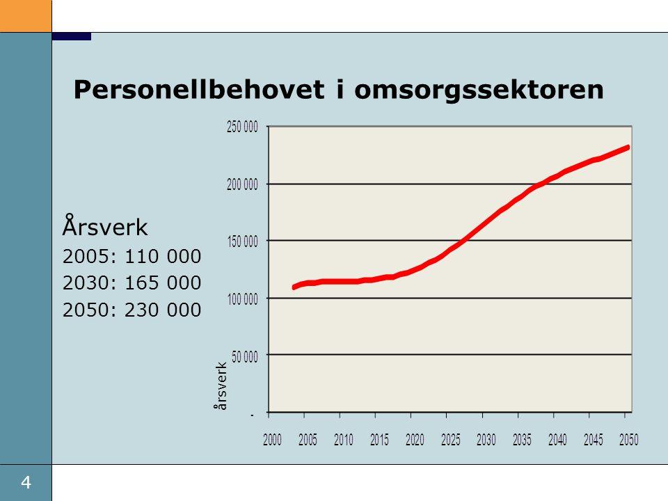 4 Dato Personellbehovet i omsorgssektoren Årsverk 2005: 110 000 2030: 165 000 2050: 230 000 årsverk