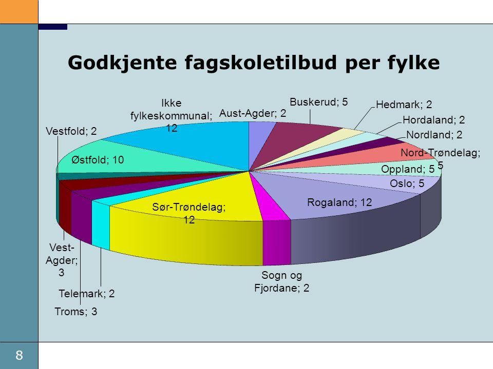8 Dato Godkjente fagskoletilbud per fylke