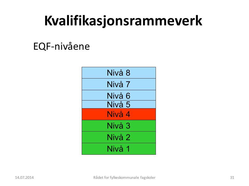 14.07.2014Rådet for fylkeskommunale fagskoler31 Nivå 8 Nivå 7 Nivå 6 Nivå 5 Nivå 4 Nivå 3 Nivå 2 Nivå 1 Kvalifikasjonsrammeverk EQF-nivåene 14.07.2014