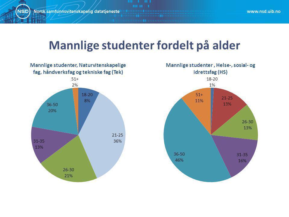Mannlige studenter fordelt på alder