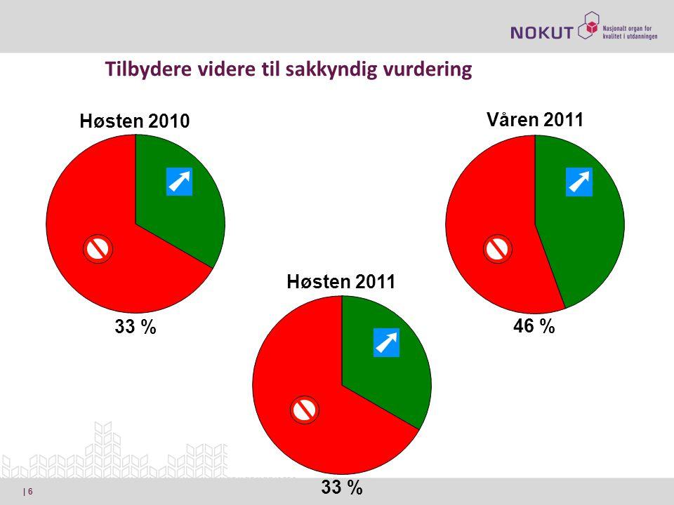 | 6 Tilbydere videre til sakkyndig vurdering 46 % Våren 2011 33 % Høsten 2010 33 % Høsten 2011