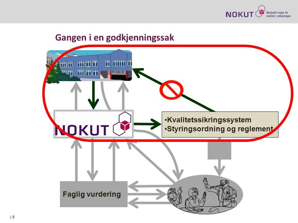 Gangen i en godkjenningssak | 8 Faglig vurdering Kvalitetssikringssystem Styringsordning og reglement