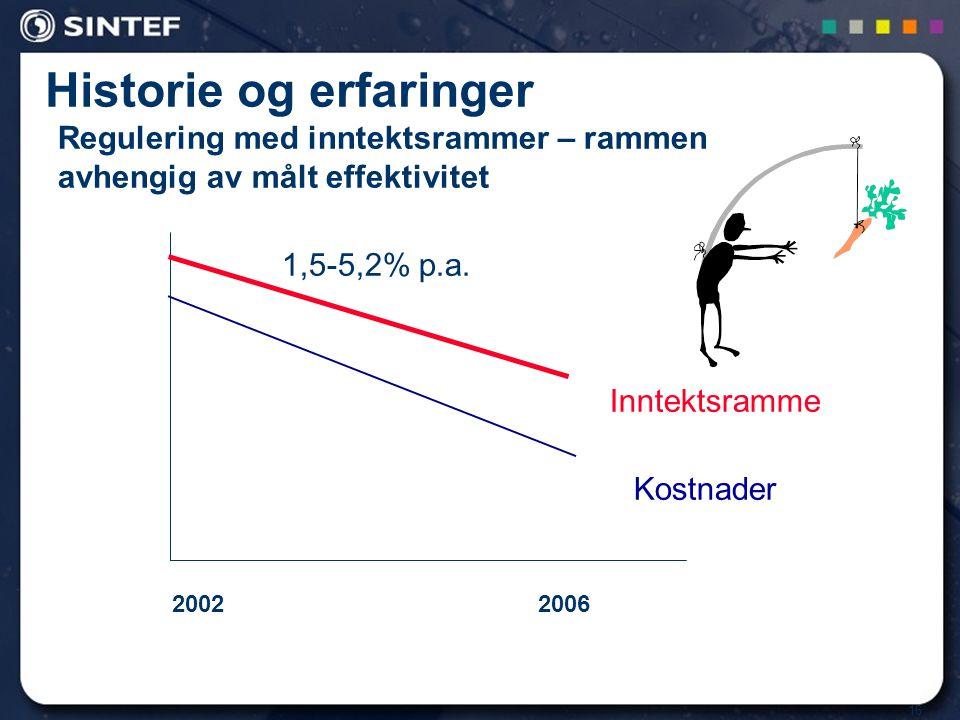 16 Historie og erfaringer Regulering med inntektsrammer – rammen avhengig av målt effektivitet 20022006 1,5-5,2% p.a. Inntektsramme Kostnader