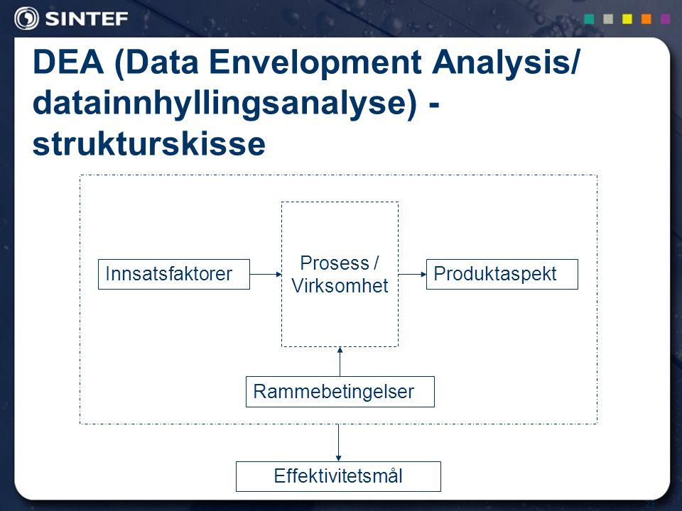 23 DEA (Data Envelopment Analysis/ datainnhyllingsanalyse) - strukturskisse Prosess / Virksomhet InnsatsfaktorerProduktaspekt Rammebetingelser Effekti