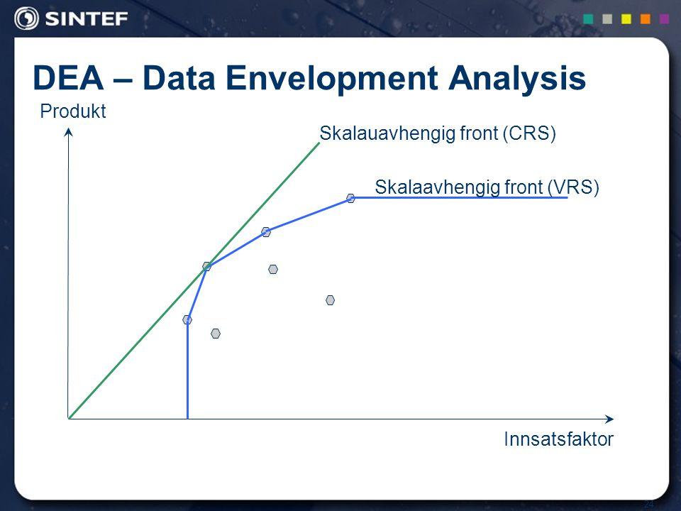 24 DEA – Data Envelopment Analysis Innsatsfaktor Produkt Skalaavhengig front (VRS) Skalauavhengig front (CRS)