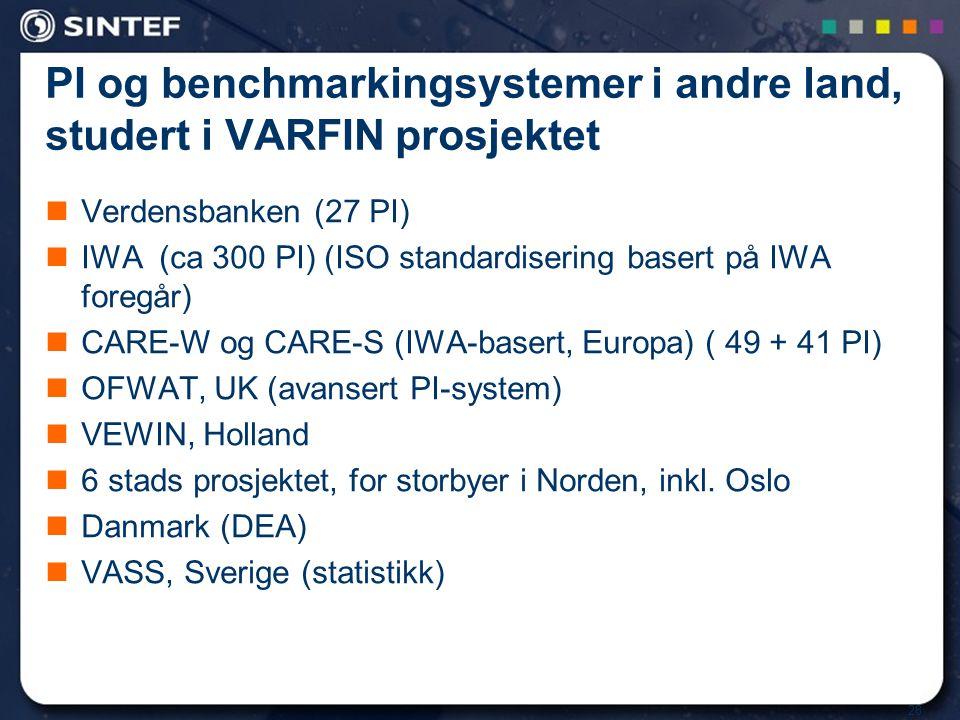 28 PI og benchmarkingsystemer i andre land, studert i VARFIN prosjektet Verdensbanken (27 PI) IWA (ca 300 PI) (ISO standardisering basert på IWA foreg