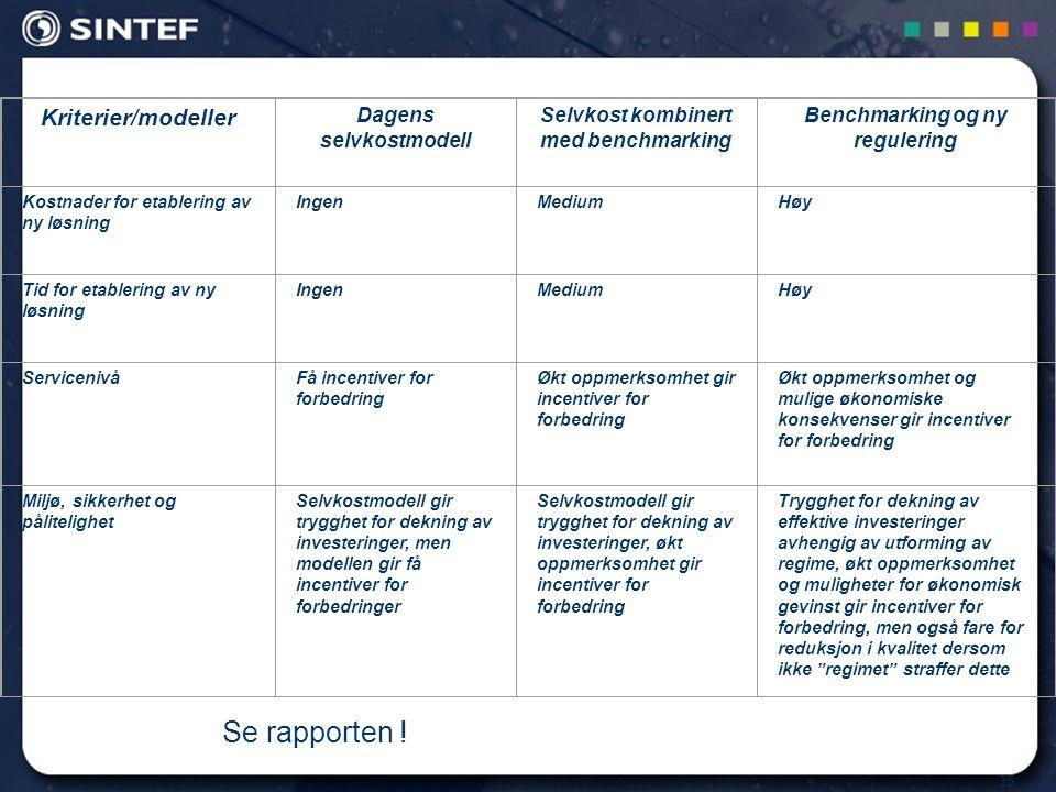 35 Kriterier/modeller Dagens selvkostmodell Selvkost kombinert med benchmarking Benchmarking og ny regulering Kostnader for etablering av ny løsning I