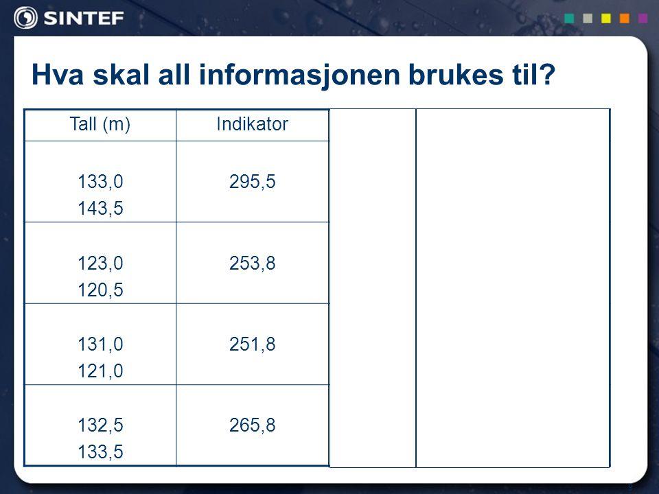9 Hva skal all informasjonen brukes til? Tall (m)Indikator ResultatForklarende variabel 133,0 143,5 295,51Obersdorf 123,0 120,5 253,81Garmisch- Parten