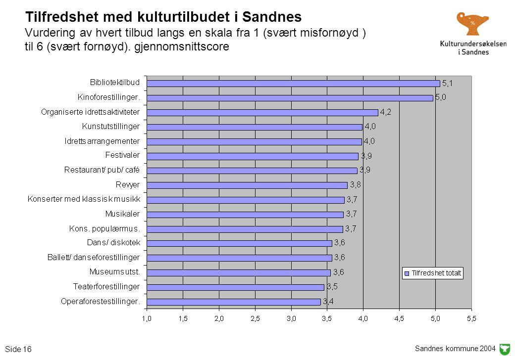 Sandnes kommune 2004 Side 16 Tilfredshet med kulturtilbudet i Sandnes Vurdering av hvert tilbud langs en skala fra 1 (svært misfornøyd ) til 6 (svært