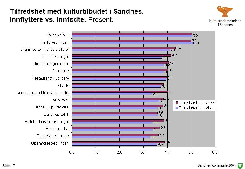 Sandnes kommune 2004 Side 17 Tilfredshet med kulturtilbudet i Sandnes. Innflyttere vs. innfødte. Prosent.