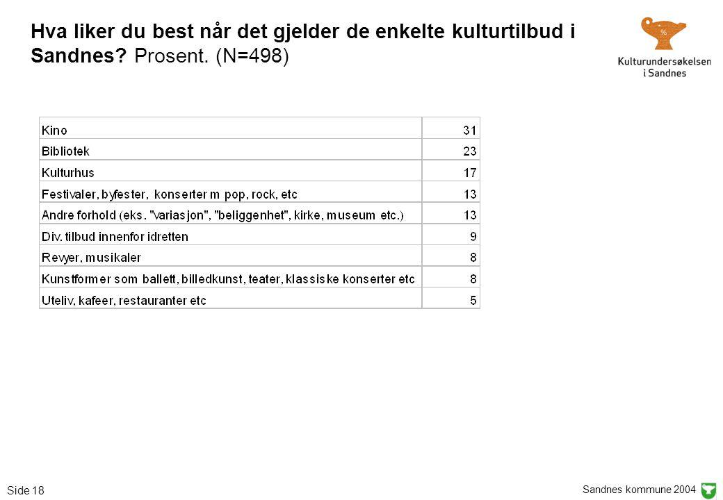 Sandnes kommune 2004 Side 18 Hva liker du best når det gjelder de enkelte kulturtilbud i Sandnes? Prosent. (N=498)