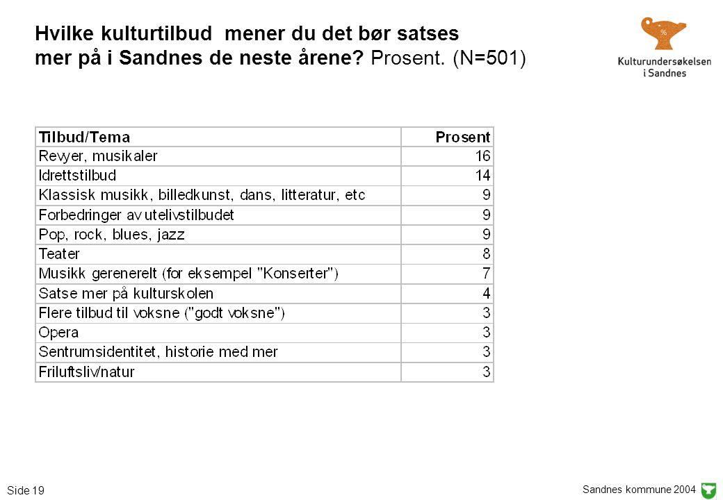 Sandnes kommune 2004 Side 19 Hvilke kulturtilbud mener du det bør satses mer på i Sandnes de neste årene? Prosent. (N=501)