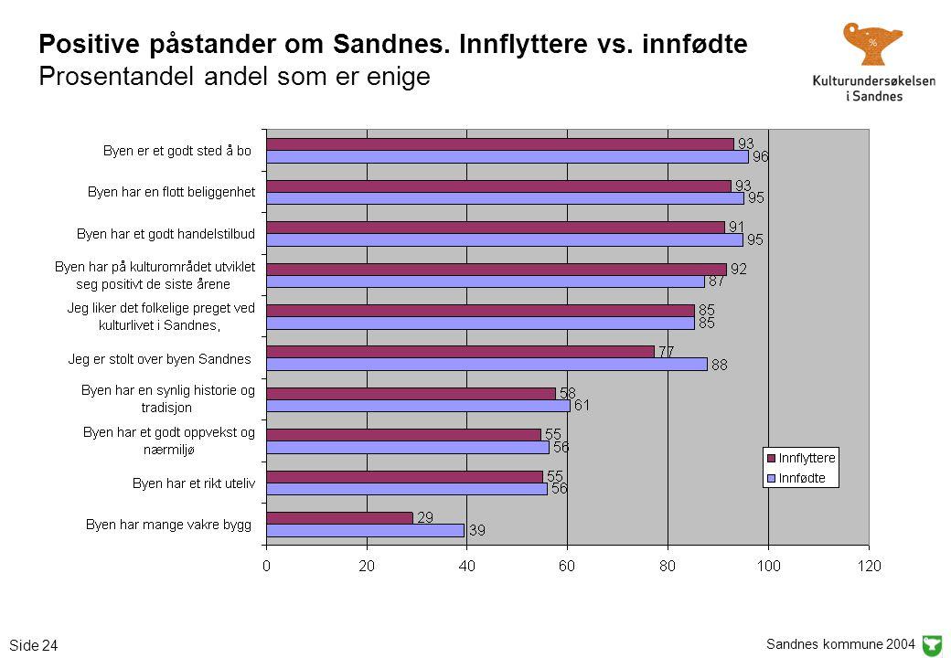 Sandnes kommune 2004 Side 24 Positive påstander om Sandnes. Innflyttere vs. innfødte Prosentandel andel som er enige