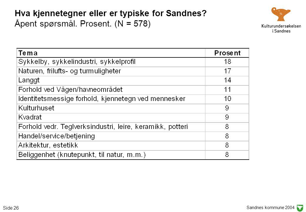 Sandnes kommune 2004 Side 26 Hva kjennetegner eller er typiske for Sandnes? Åpent spørsmål. Prosent. (N = 578)