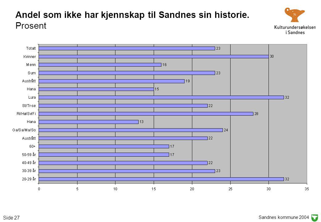 Sandnes kommune 2004 Side 27 Andel som ikke har kjennskap til Sandnes sin historie. Prosent