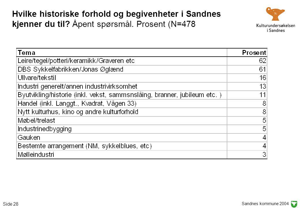 Sandnes kommune 2004 Side 28 Hvilke historiske forhold og begivenheter i Sandnes kjenner du til? Åpent spørsmål. Prosent (N=478
