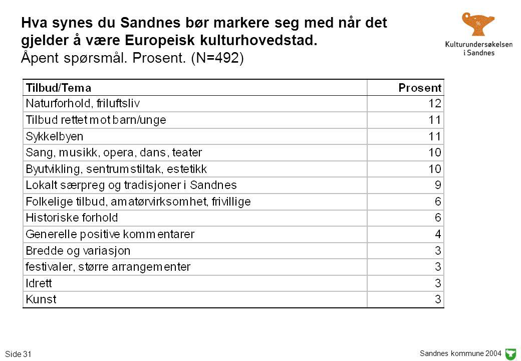 Sandnes kommune 2004 Side 31 Hva synes du Sandnes bør markere seg med når det gjelder å være Europeisk kulturhovedstad. Åpent spørsmål. Prosent. (N=49