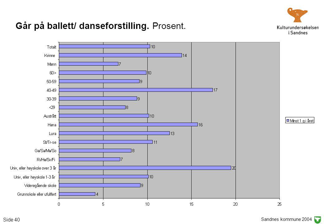 Sandnes kommune 2004 Side 40 Går på ballett/ danseforstilling. Prosent.
