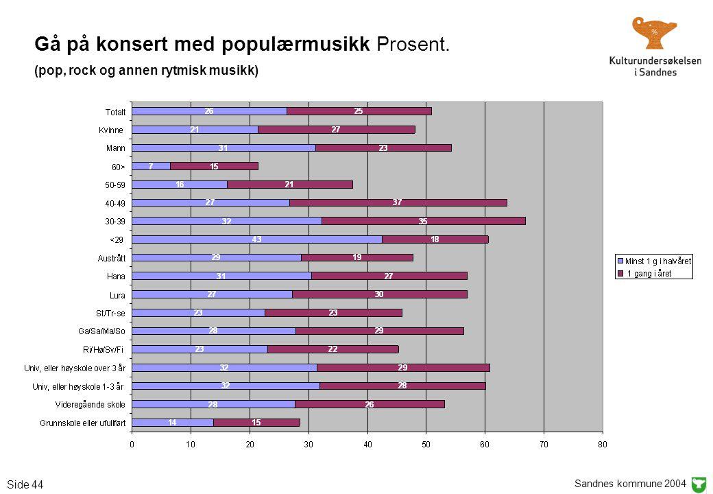 Sandnes kommune 2004 Side 44 Gå på konsert med populærmusikk Prosent. (pop, rock og annen rytmisk musikk)