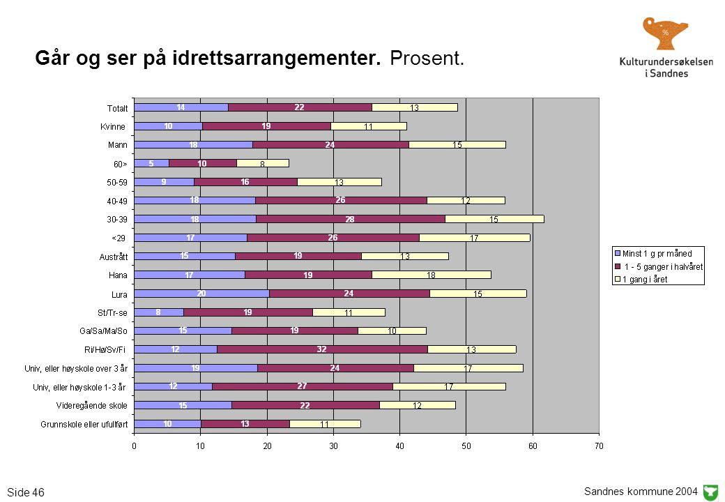 Sandnes kommune 2004 Side 46 Går og ser på idrettsarrangementer. Prosent.