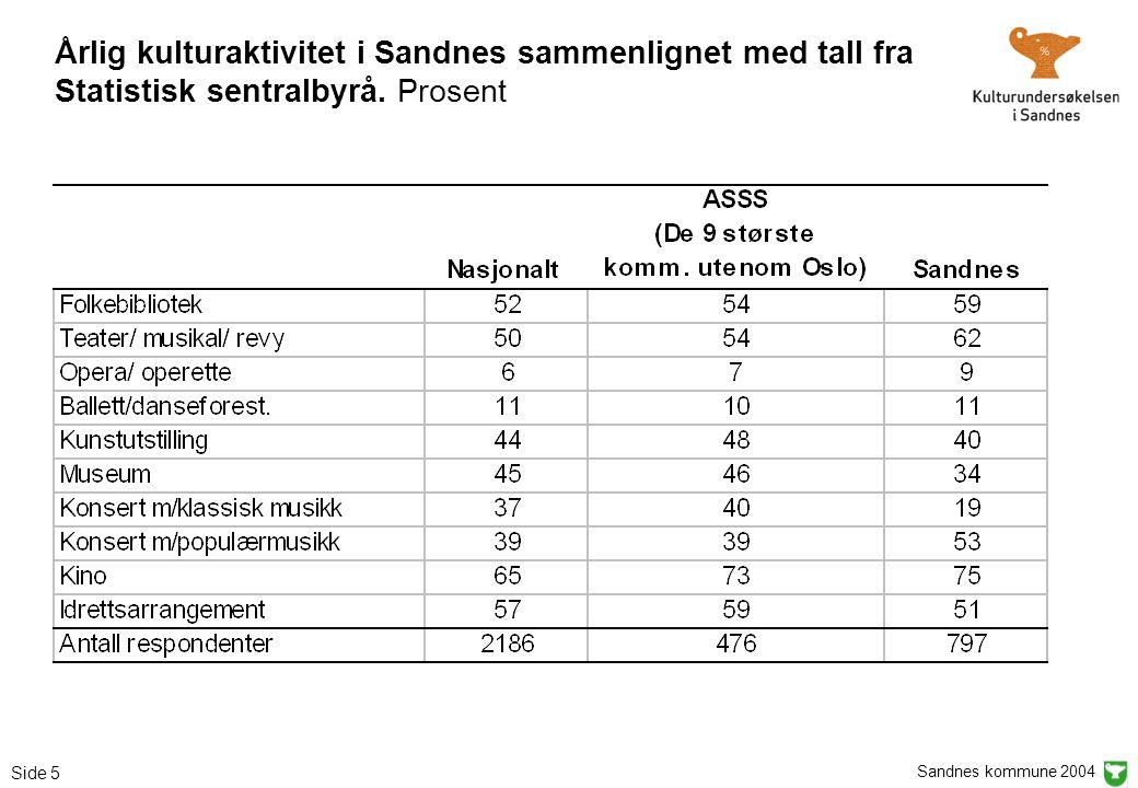 Sandnes kommune 2004 Side 5 Årlig kulturaktivitet i Sandnes sammenlignet med tall fra Statistisk sentralbyrå. Prosent