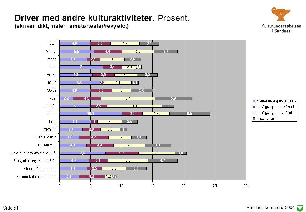 Sandnes kommune 2004 Side 51 Driver med andre kulturaktiviteter. Prosent. (skriver dikt, maler, amatørteater/revy etc,)