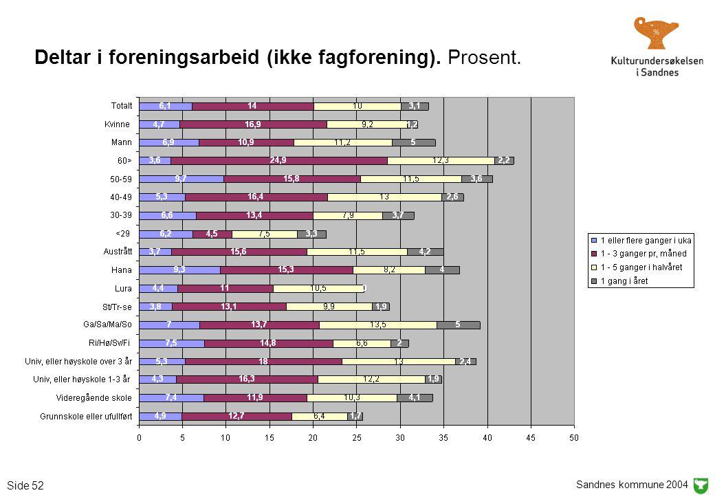 Sandnes kommune 2004 Side 52 Deltar i foreningsarbeid (ikke fagforening). Prosent.
