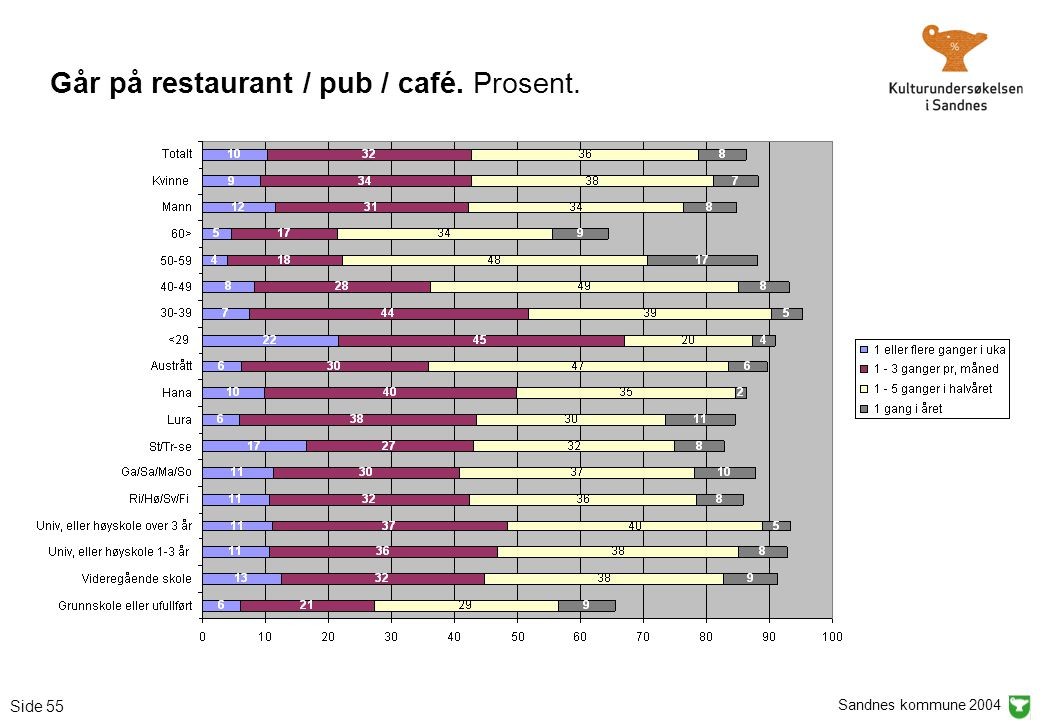 Sandnes kommune 2004 Side 55 Går på restaurant / pub / café. Prosent.