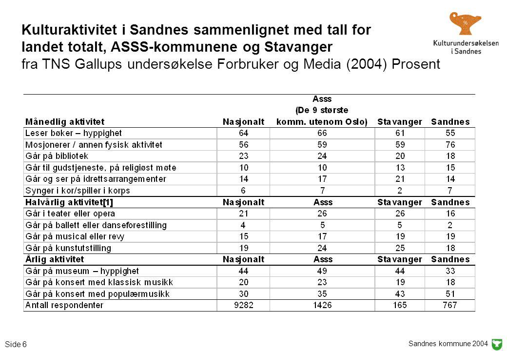 Sandnes kommune 2004 Side 6 Kulturaktivitet i Sandnes sammenlignet med tall for landet totalt, ASSS-kommunene og Stavanger fra TNS Gallups undersøkels