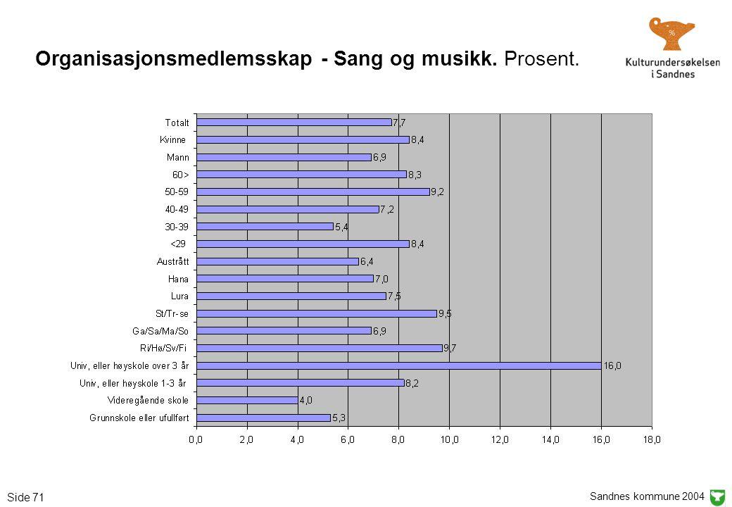 Sandnes kommune 2004 Side 71 Organisasjonsmedlemsskap - Sang og musikk. Prosent.