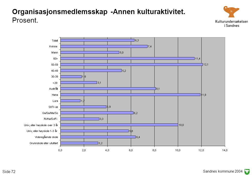 Sandnes kommune 2004 Side 72 Organisasjonsmedlemsskap -Annen kulturaktivitet. Prosent.