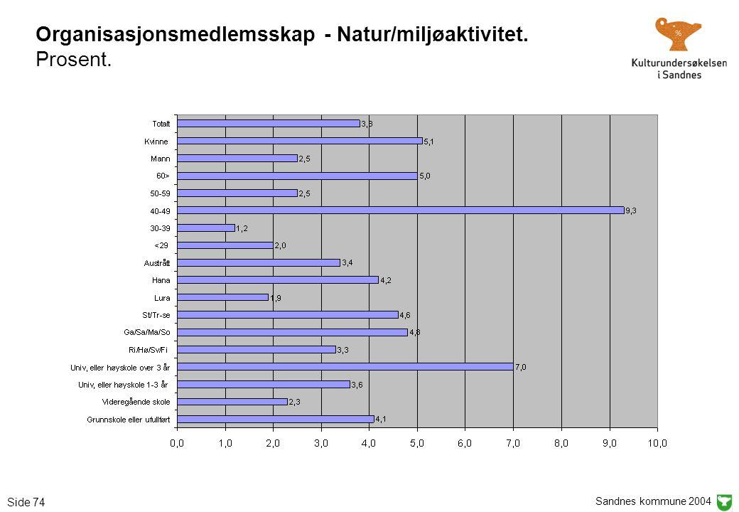 Sandnes kommune 2004 Side 74 Organisasjonsmedlemsskap - Natur/miljøaktivitet. Prosent.
