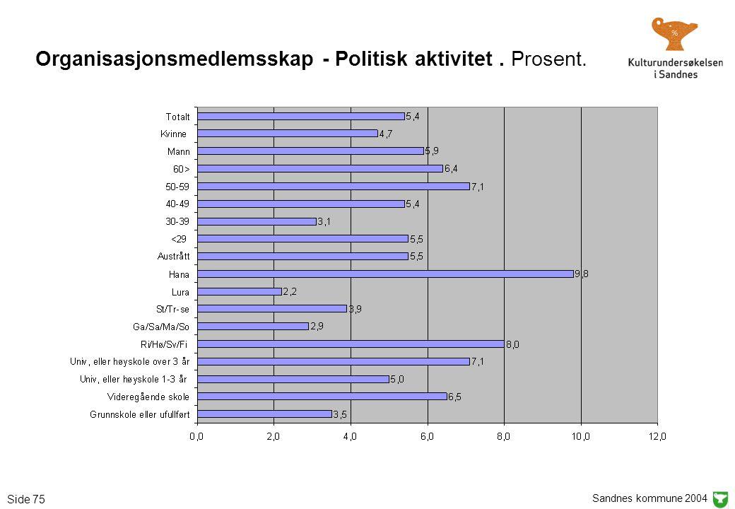 Sandnes kommune 2004 Side 75 Organisasjonsmedlemsskap - Politisk aktivitet. Prosent.
