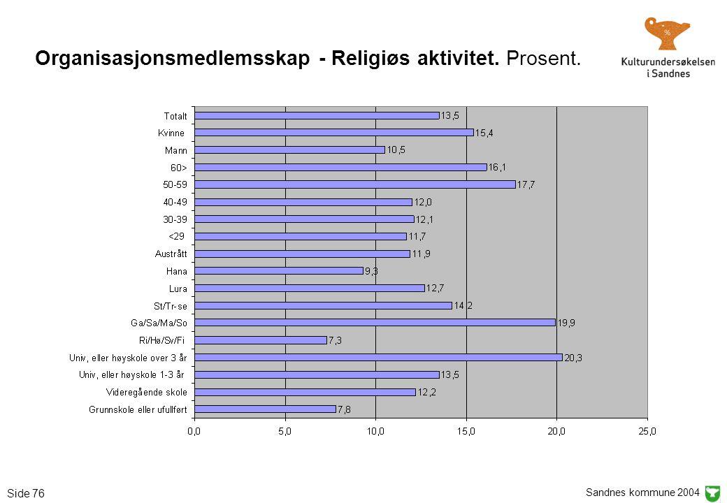 Sandnes kommune 2004 Side 76 Organisasjonsmedlemsskap - Religiøs aktivitet. Prosent.