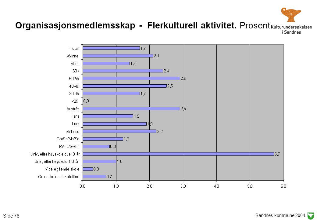 Sandnes kommune 2004 Side 78 Organisasjonsmedlemsskap - Flerkulturell aktivitet. Prosent.