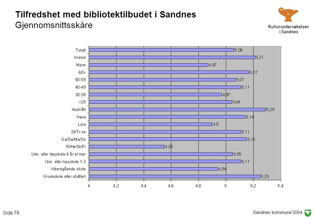 Sandnes kommune 2004 Side 79 Tilfredshet med bibliotektilbudet i Sandnes Gjennomsnittsskåre