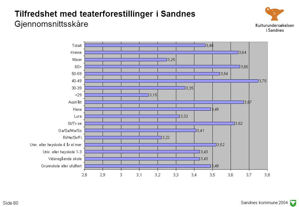 Sandnes kommune 2004 Side 80 Tilfredshet med teaterforestillinger i Sandnes Gjennomsnittsskåre