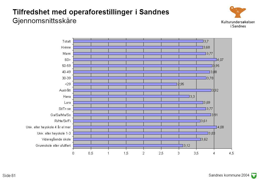 Sandnes kommune 2004 Side 81 Tilfredshet med operaforestillinger i Sandnes Gjennomsnittsskåre
