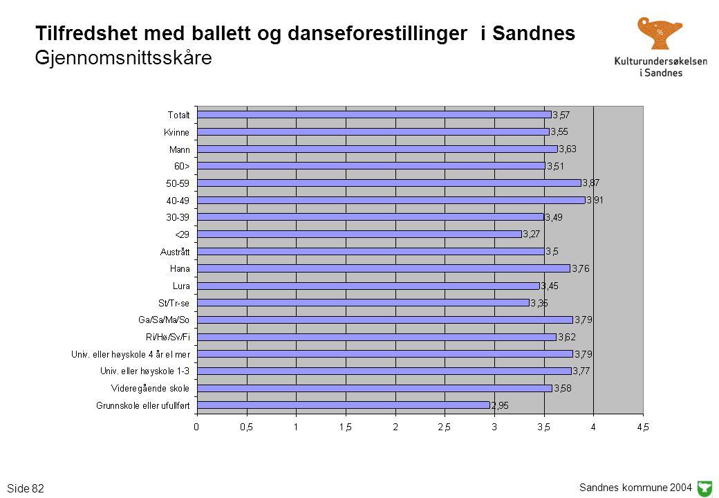 Sandnes kommune 2004 Side 82 Tilfredshet med ballett og danseforestillinger i Sandnes Gjennomsnittsskåre