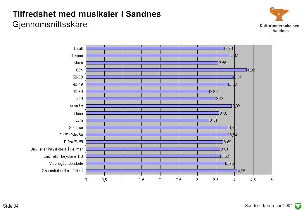 Sandnes kommune 2004 Side 84 Tilfredshet med musikaler i Sandnes Gjennomsnittsskåre