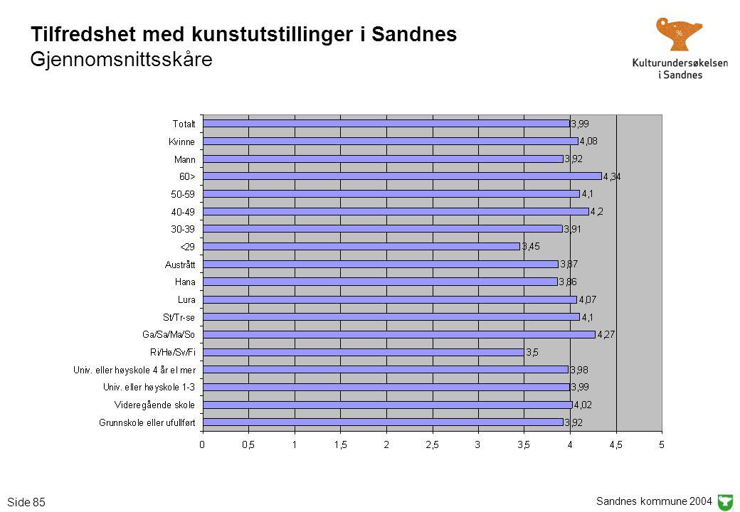Sandnes kommune 2004 Side 85 Tilfredshet med kunstutstillinger i Sandnes Gjennomsnittsskåre