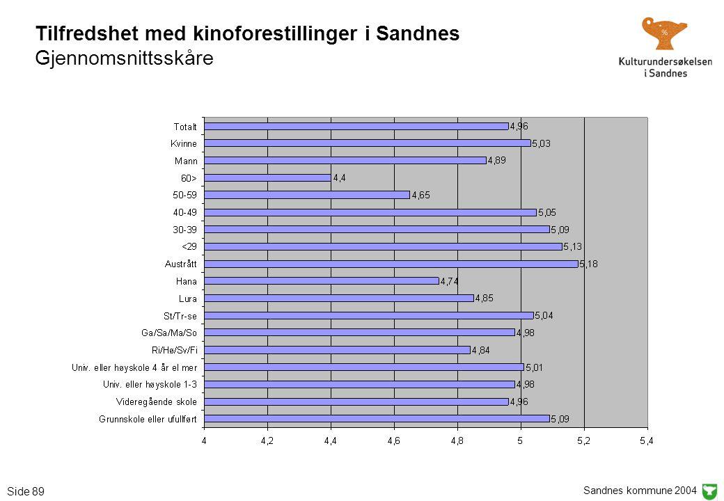 Sandnes kommune 2004 Side 89 Tilfredshet med kinoforestillinger i Sandnes Gjennomsnittsskåre