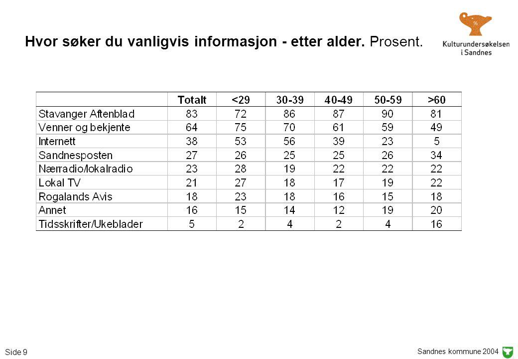 Sandnes kommune 2004 Side 9 Hvor søker du vanligvis informasjon - etter alder. Prosent.