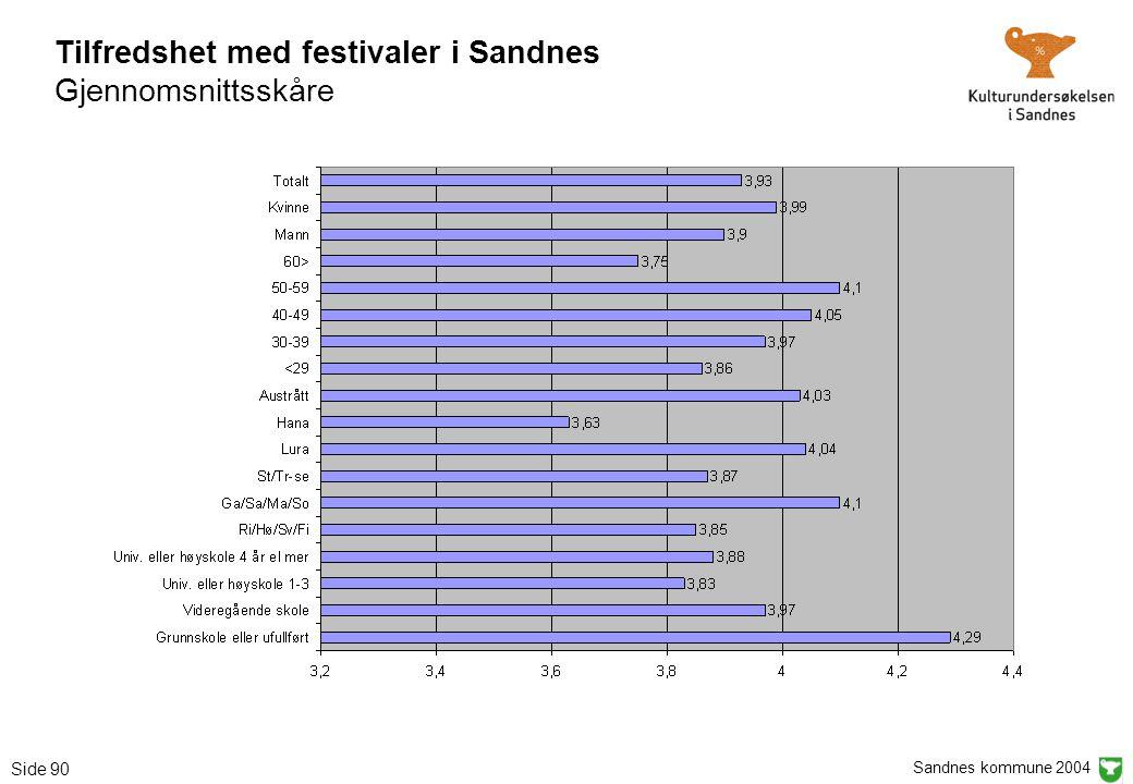 Sandnes kommune 2004 Side 90 Tilfredshet med festivaler i Sandnes Gjennomsnittsskåre