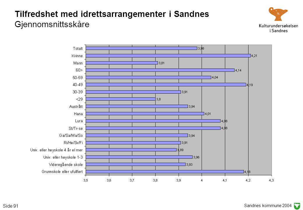 Sandnes kommune 2004 Side 91 Tilfredshet med idrettsarrangementer i Sandnes Gjennomsnittsskåre