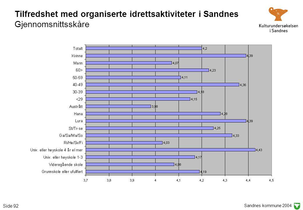 Sandnes kommune 2004 Side 92 Tilfredshet med organiserte idrettsaktiviteter i Sandnes Gjennomsnittsskåre